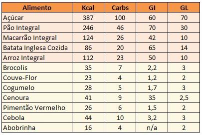 As Melhores Fontes de Carboidratos Para Sua Saúde